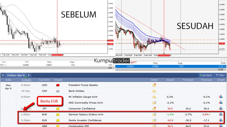 Kombinasi Analisa Fundamental dan Analisa Teknikal Dengan Strategy Guppy