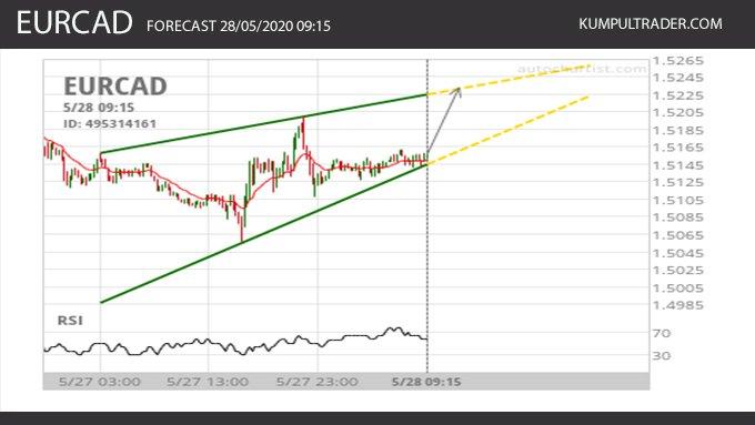 EURCAD : Rising wedge diidentifikasi pada tanggal 28/05/2020 09:15.