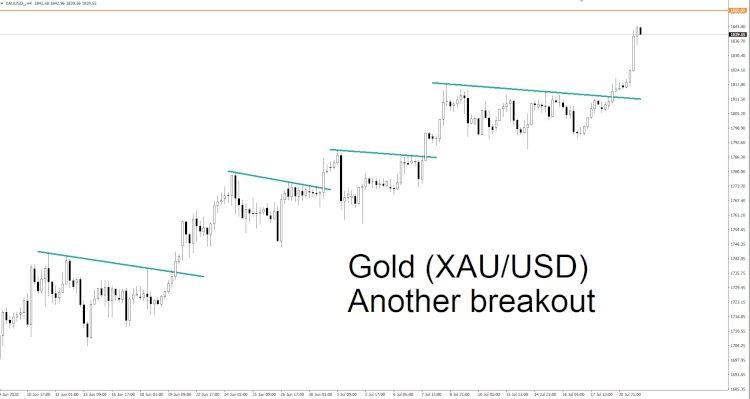 Marketinsight GKInvest : Emas Terus Breakout!