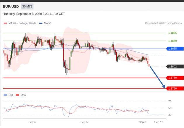 Trading central : EUR/USD Intraday under pressure 08 september 2020