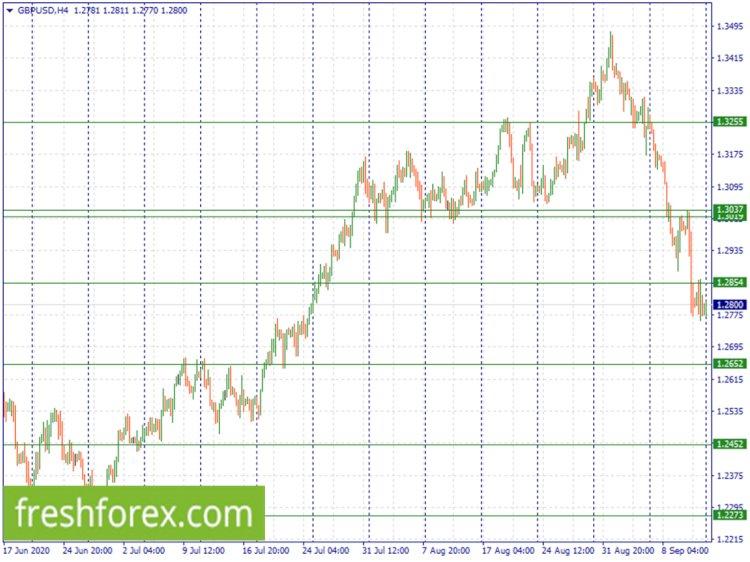 Analisis Teknis Forex: GBPUSD Potensi tren - FLAT
