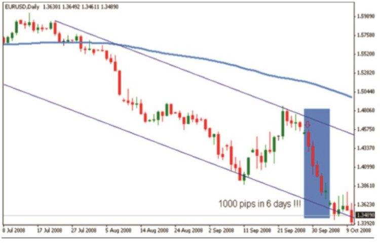 Cara Memanfaatkan Sinyal Trading Forex Live - Broker Forex Terbaik