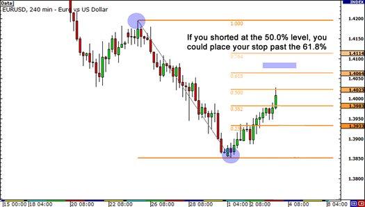 Menyusun Strategi Trading Forex Tanpa Loss