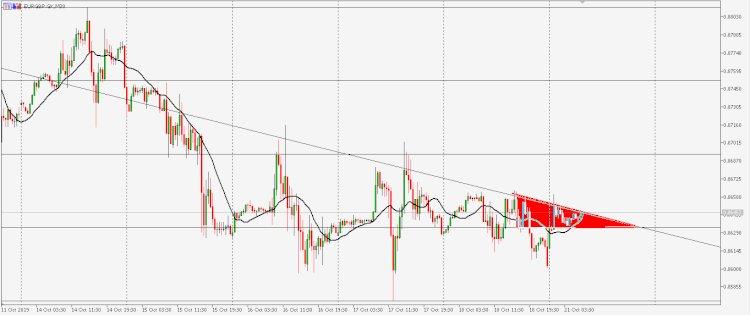 Analisa EURGBP : Trend Mingguan masih Downtrend