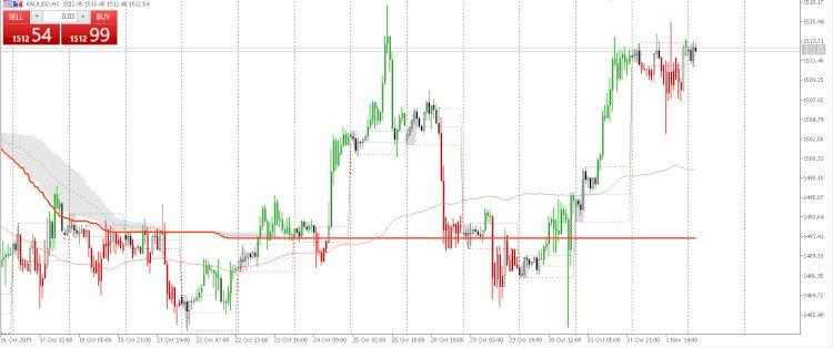 Opini Market Gold :  ketidakpastian kesepakatan dagang AS - China