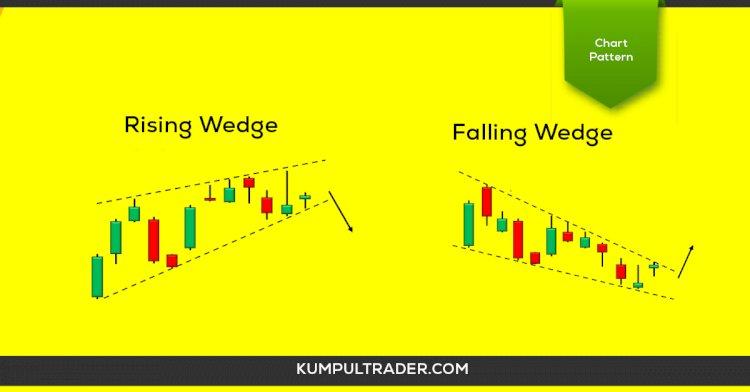 Memahami Chart pattern  Wedge