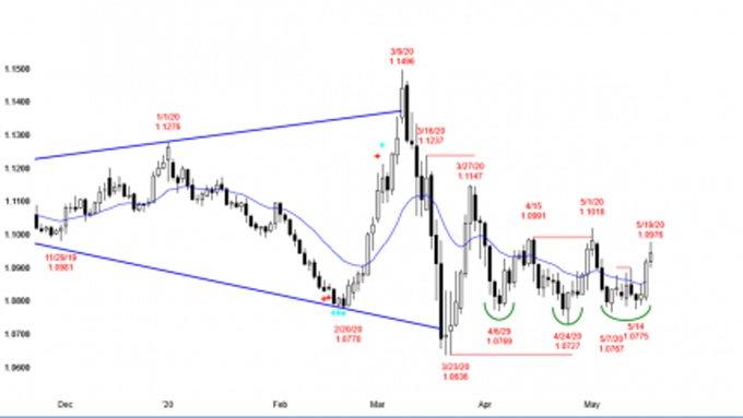 Analisa EUR / USD : Analisa yang harus di perhatikan