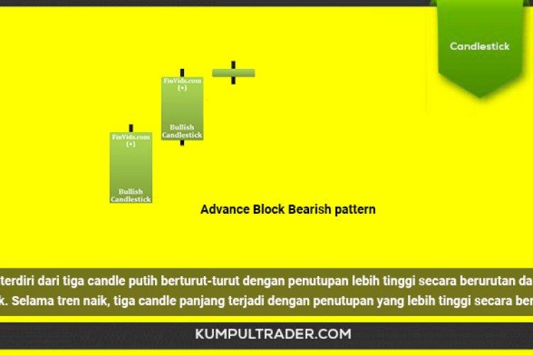 Memahami Pola Candlestick Advance Block Bearish pattern