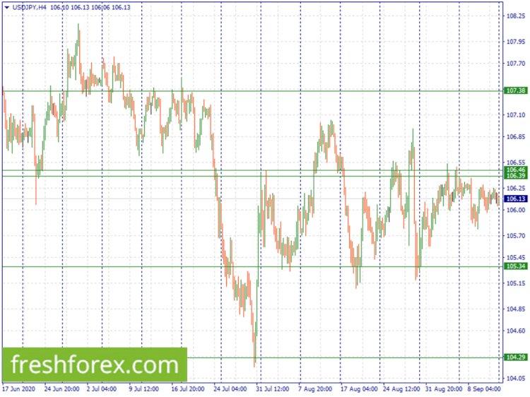 Analisis Teknis Forex: Potensi trend - Tunggu breakout