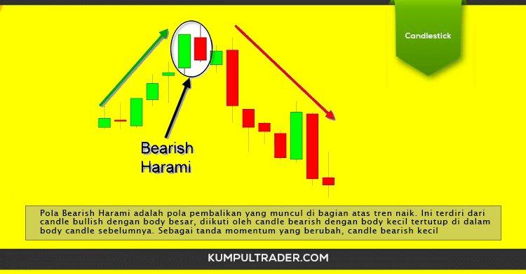 Pengenalan Pola candlestick Bearish Harami