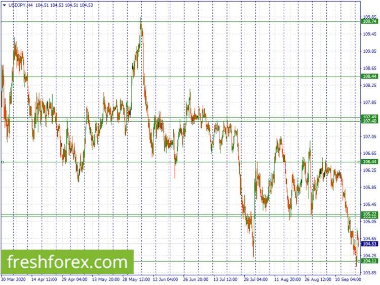 Analisa usdpy 23 September 2020 : usdjpy Down tapi Trend Tetap netral
