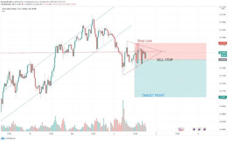 Analisa forex  AUDUSD : AUD / USD Mulai Pembalikan arah menuju Turun