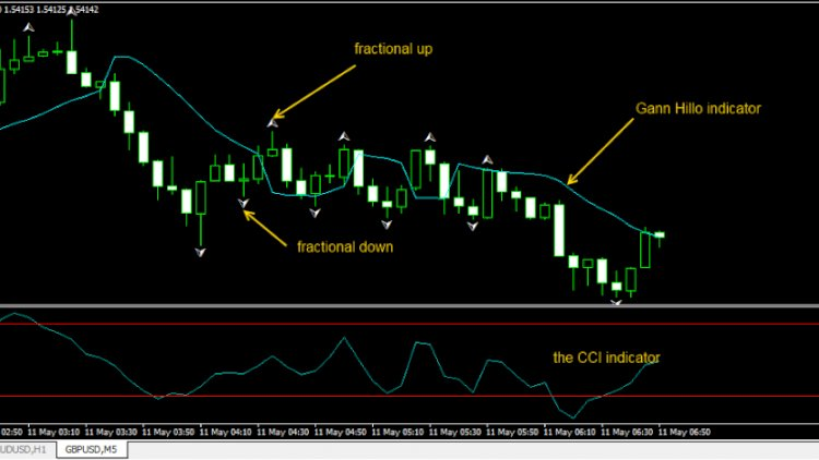 Download Scalping With Gann Hillo and CCI Trading System, Free!!