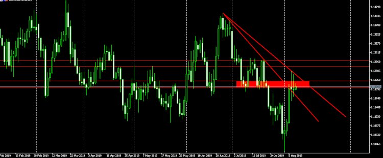 EUR/USD: di harapkan tetap dalam Overnight Range