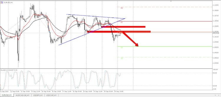 Prediksi : bearish pada EUR / USD