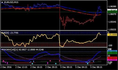 Cuan Tinggi Dengan RSIOMA III Forex Trading System, Download Gratis Disini!!