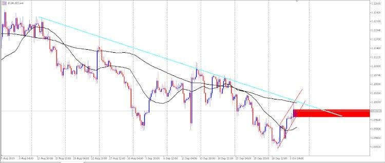 Analisis EUR / USD: diharapkan pulih di kisaran 1,0987