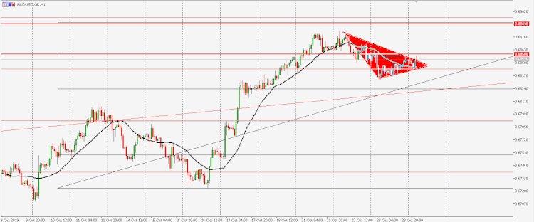 Analisa AUDUSD : di prediksi  akan harga akan naik