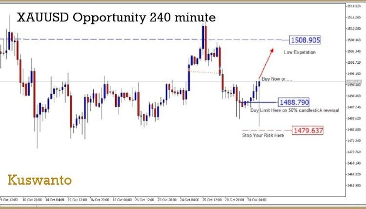 Peluang Trading Emas